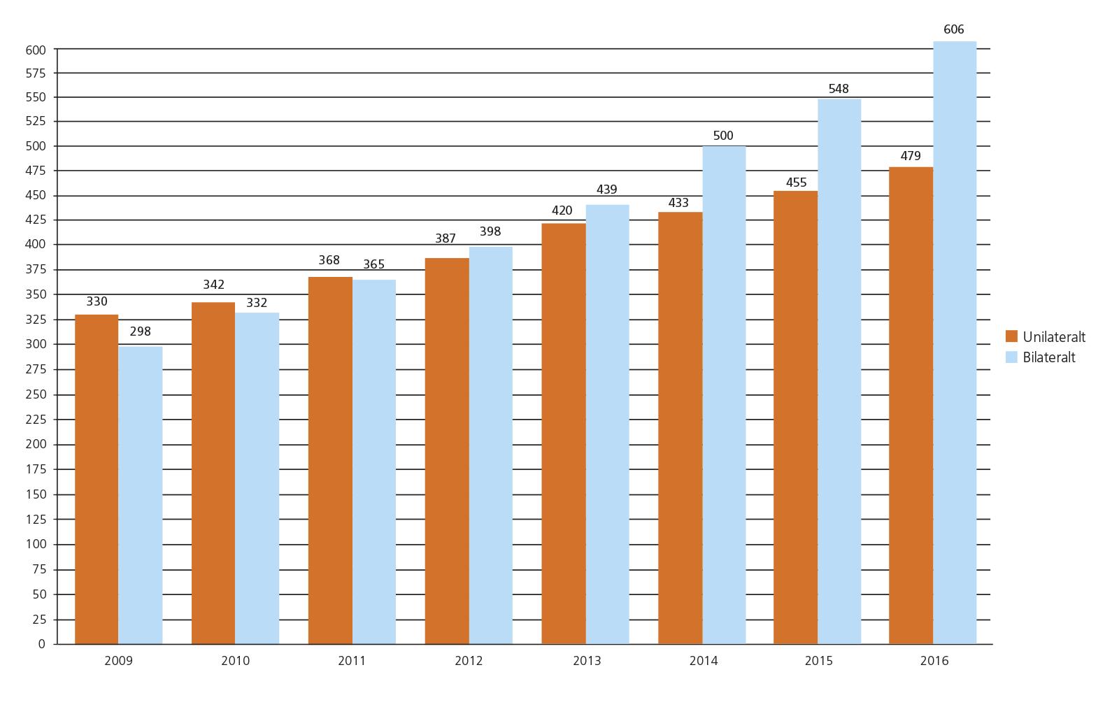Antal barn som erhållit CI (ackumulerat).