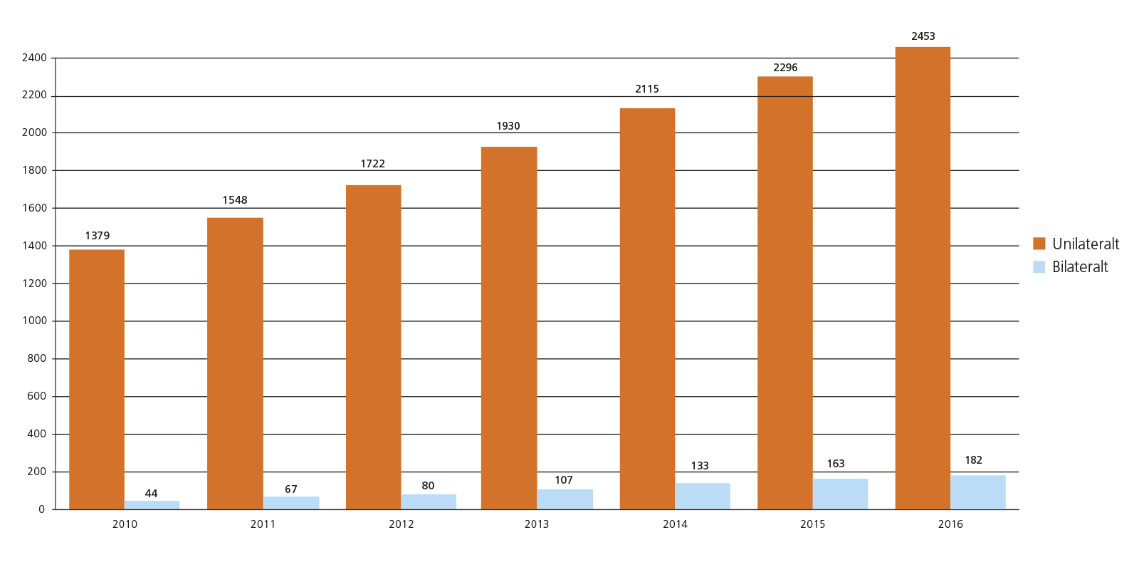 Antal vuxna som erhållit CI (ackumulerat).