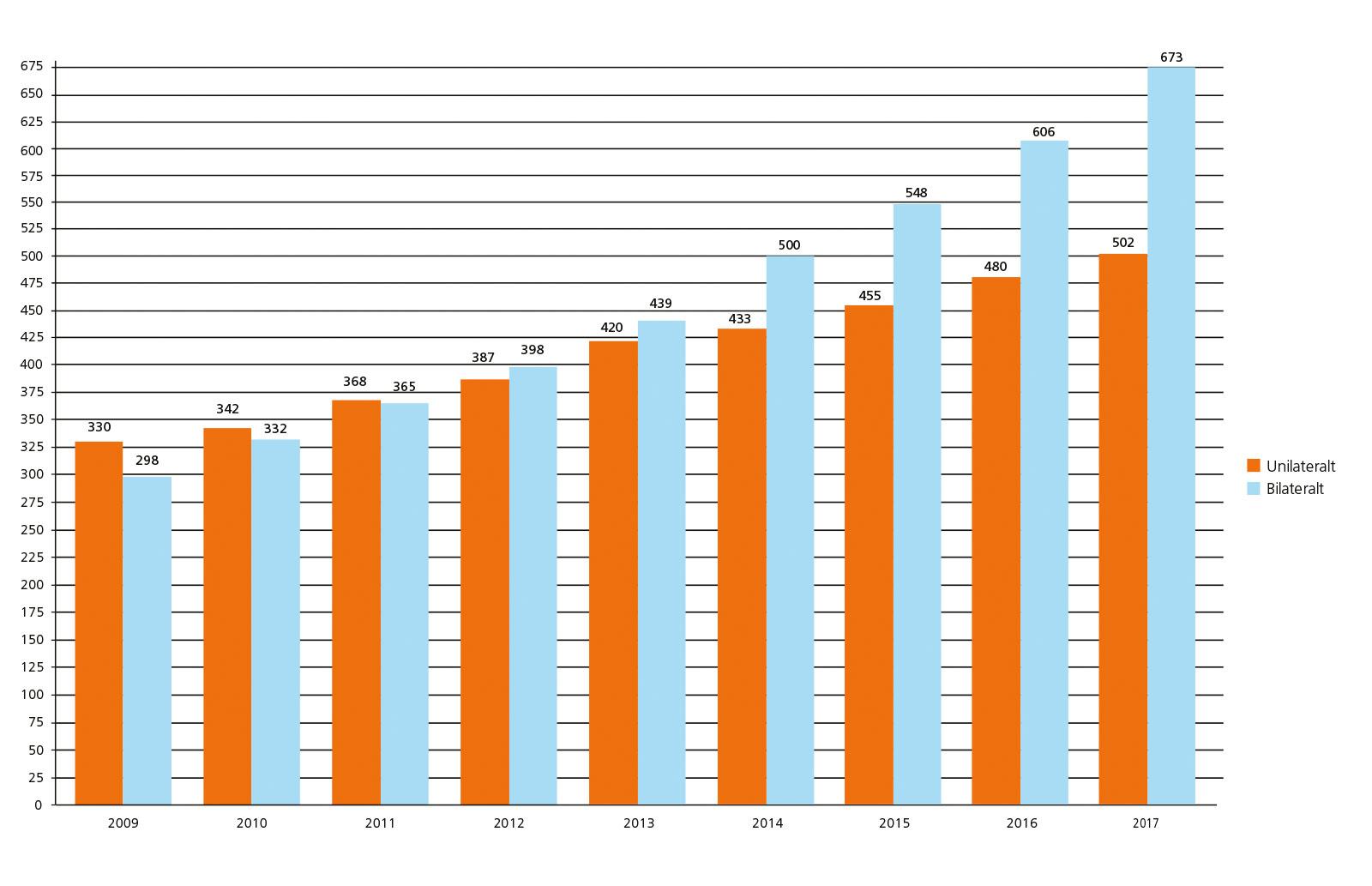 CI-statistik för barn 2010-2017
