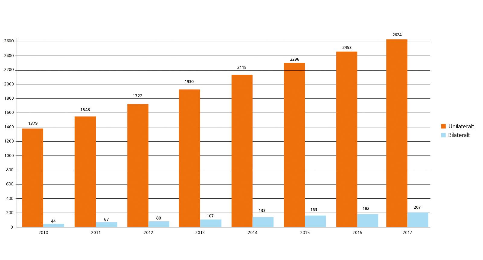 CI-statistik för vuxna 2010-2017