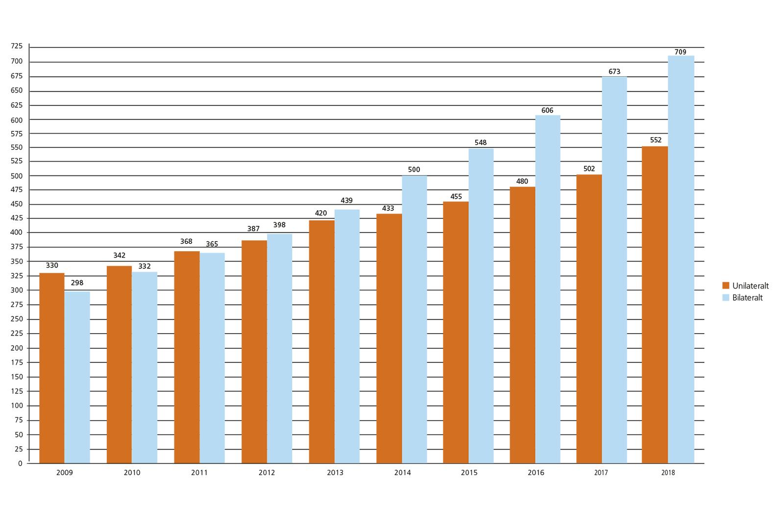 CI-statistik för barn 2010-2018