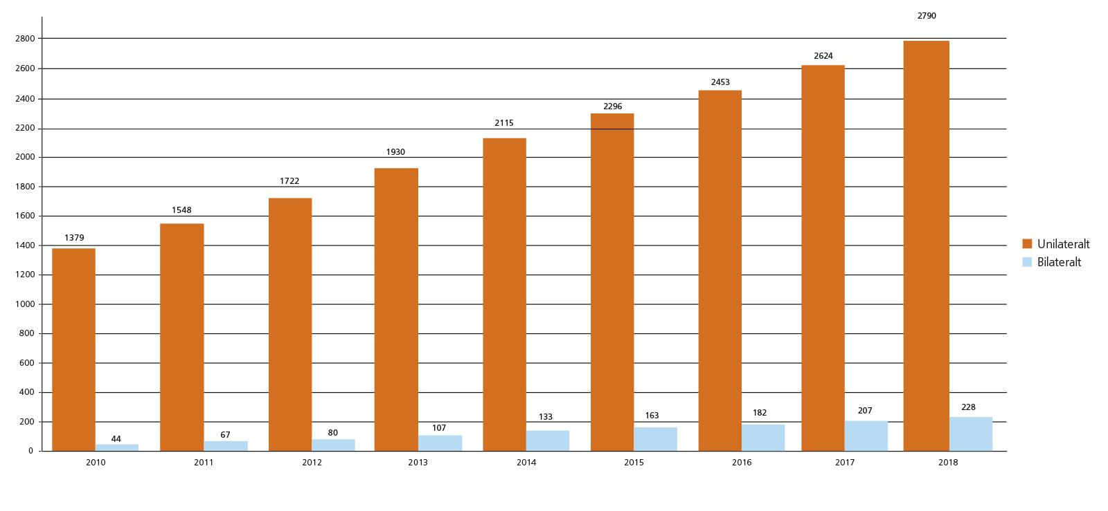 CI-statistik för vuxna 2010-2018