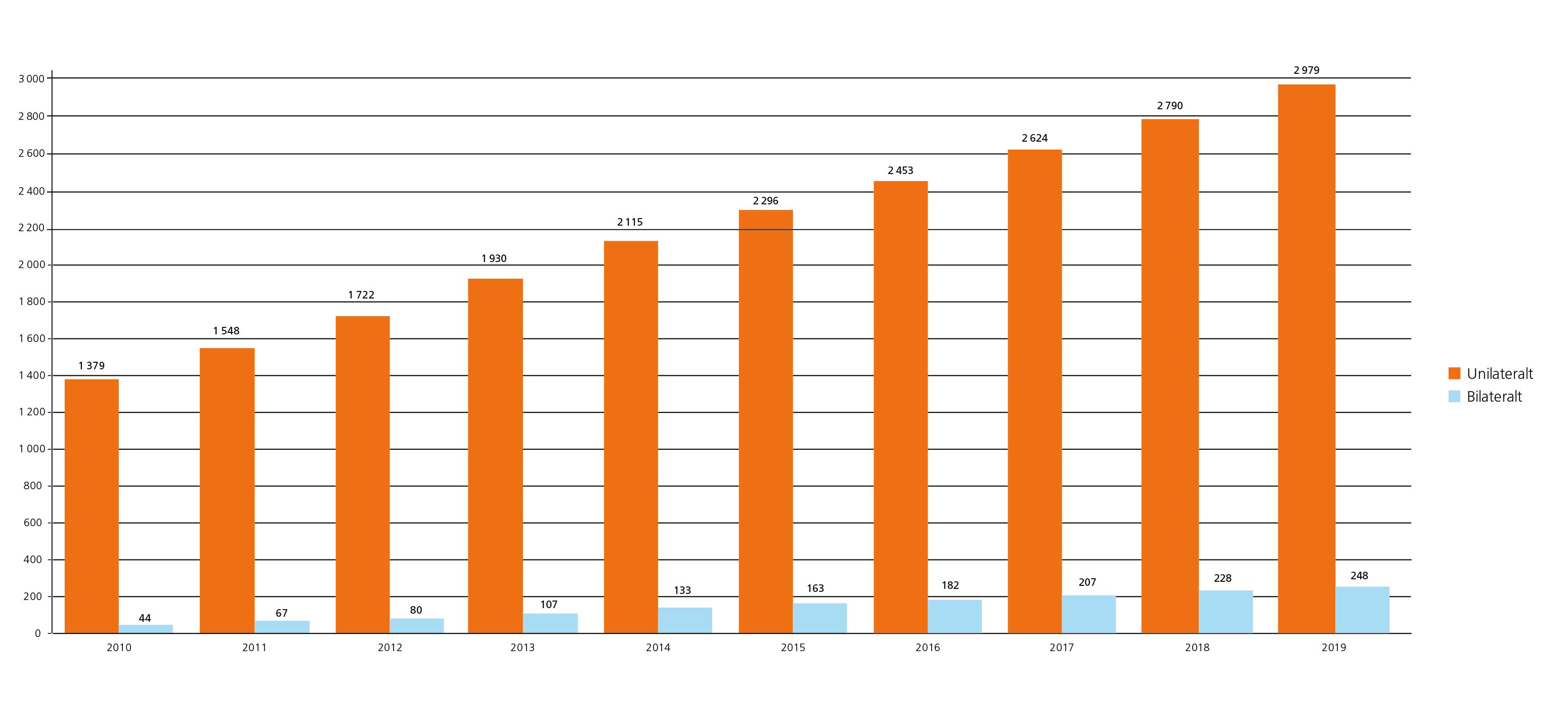 Statistik CI, vuxna 2009-2019