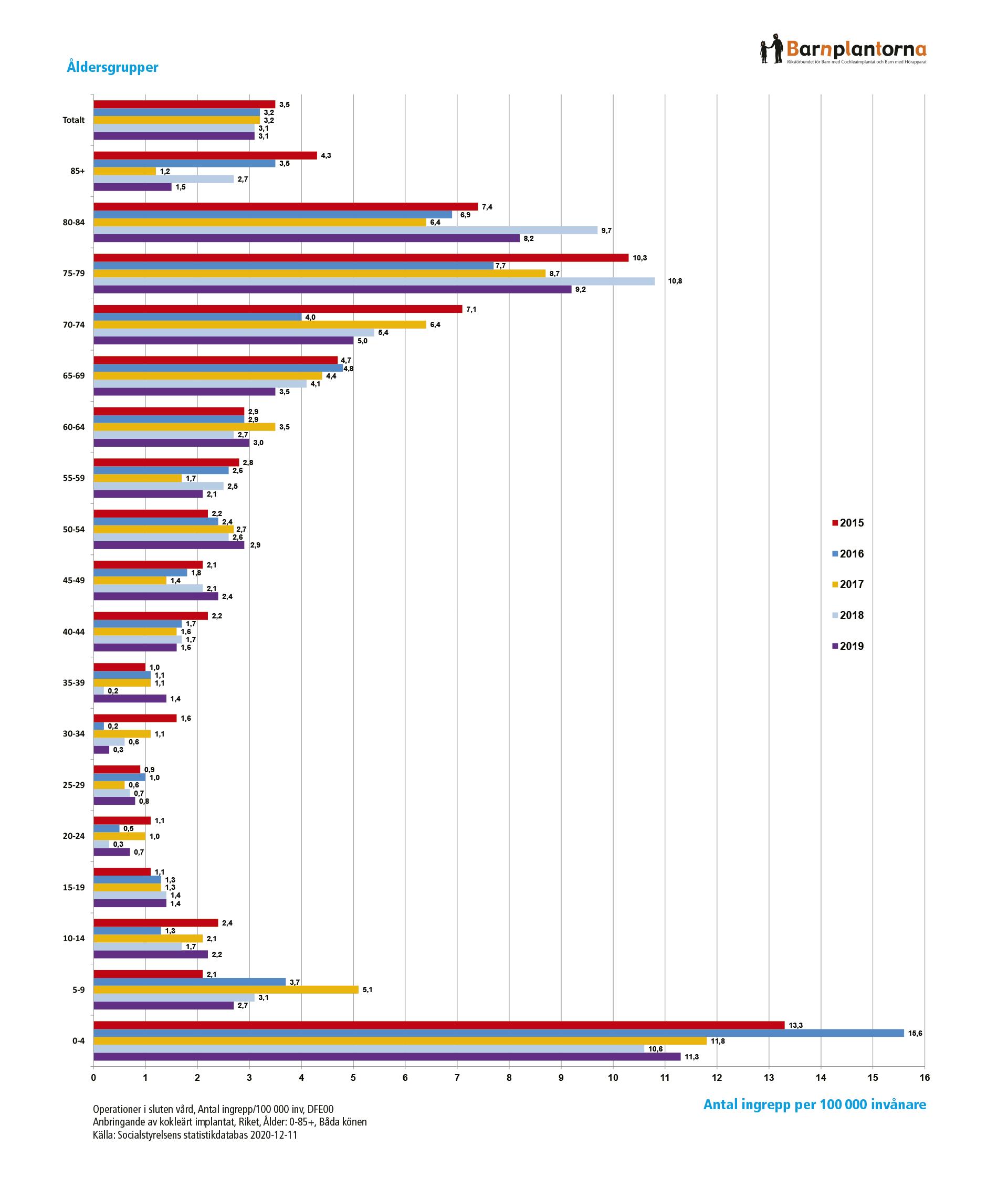 CI-operationer 2015–2019 fördelat på åldersgrupper.