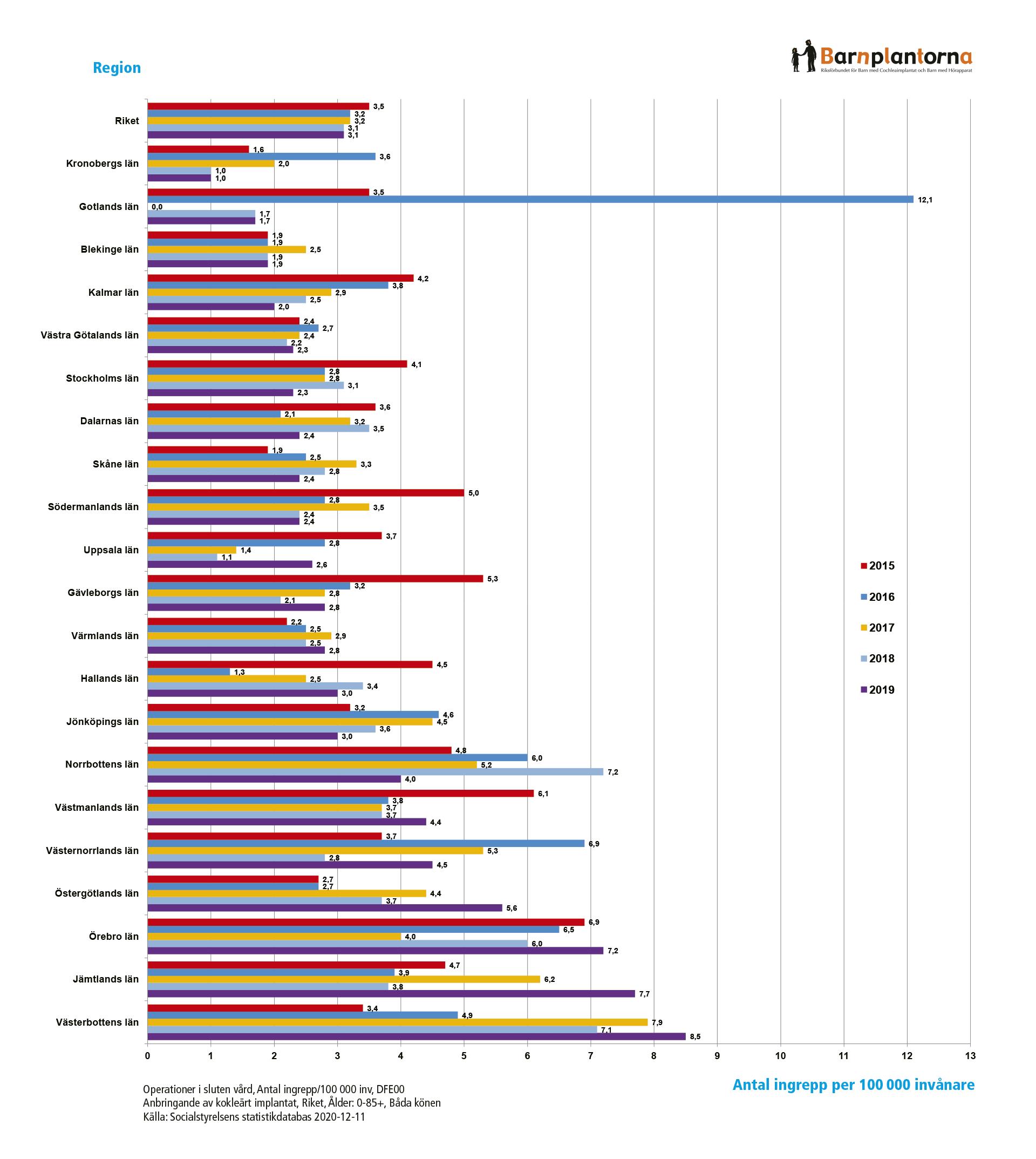 CI-operationer 2015–2019 fördelat på regioner.
